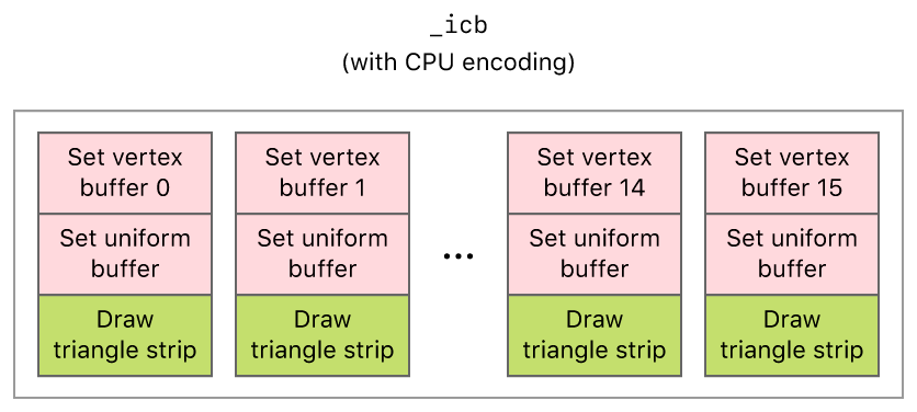 Layout diagram that shows the commands encoded into an indirect command buffer with the CPU.