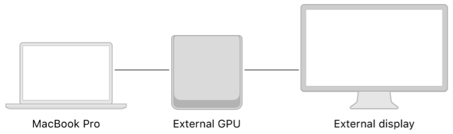 A system diagram that shows an external GPU connected to a MacBook Pro and an external display.