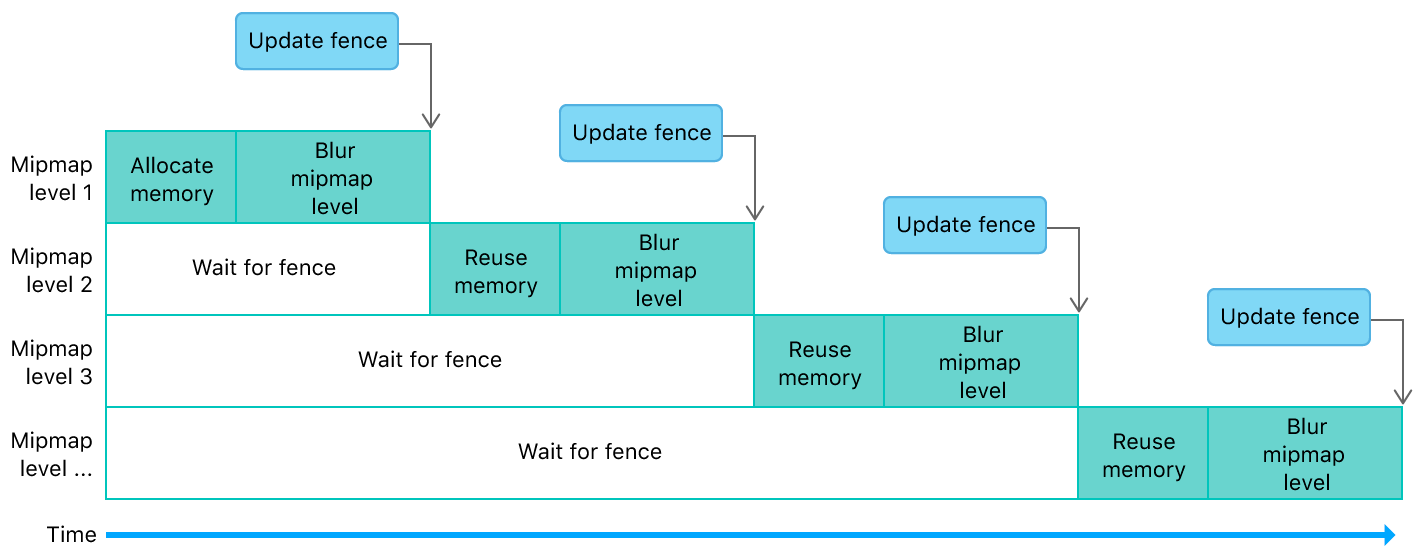 Timeline diagram that shows how a fence manages dependencies within a filter.