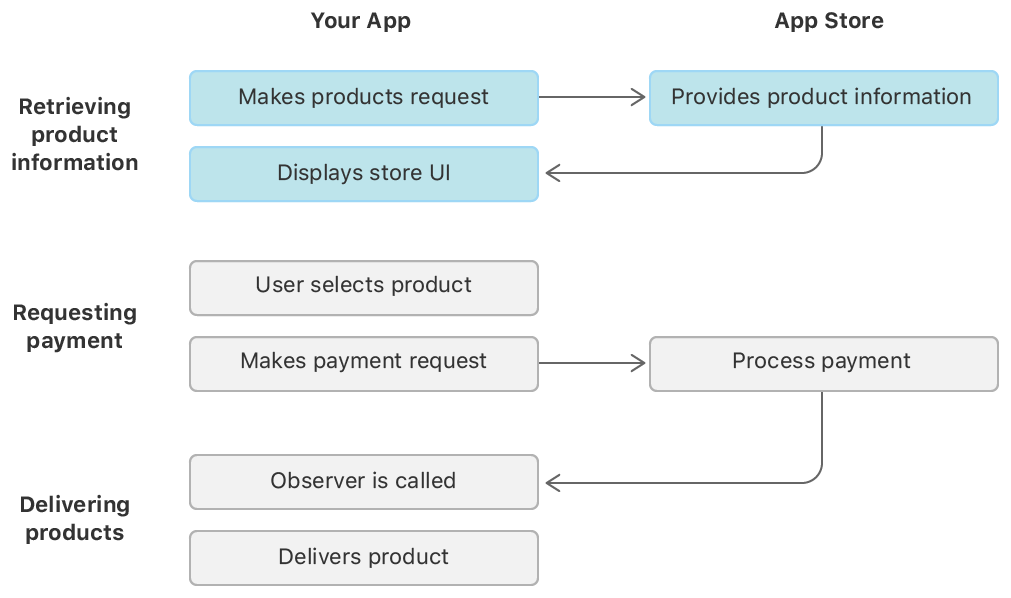 A flow chart depicting the steps of the in-app purchase process. The product information retrieval stage is diagrammed as three steps between your app and the App Store. First, your app makes a request for a product; the App Store provides the product information requested; and finally, your app displays its store UI with the product information.