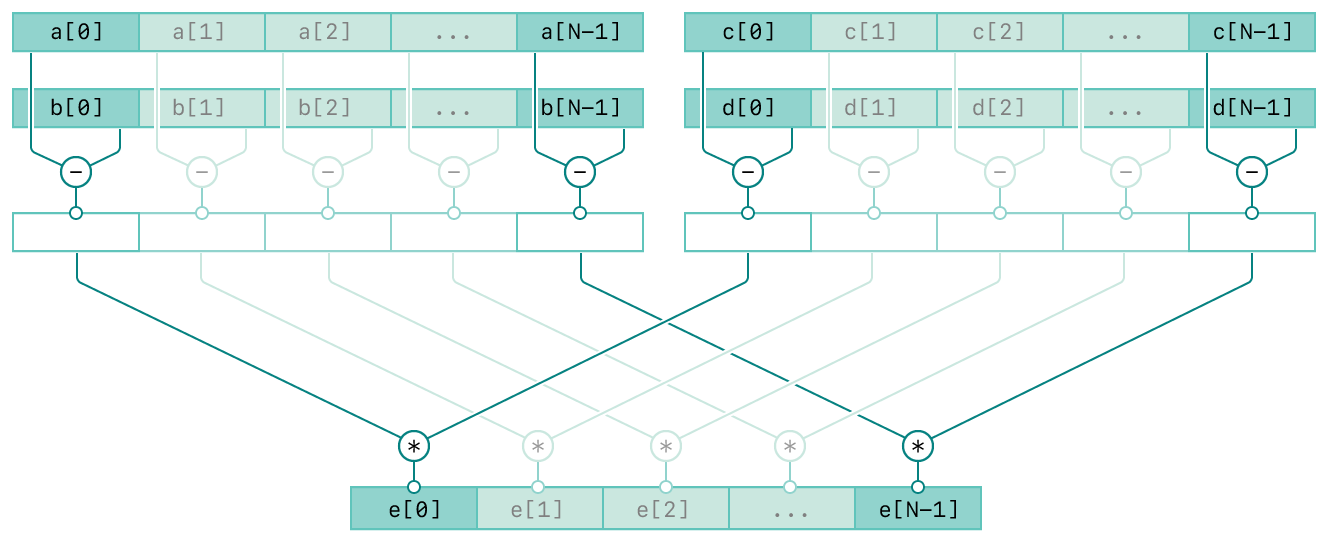 A diagram showing the operation of the vDSP_vsbsbm function. There are four rows and the top three rows are composed of two columns. The top two rows of the left column represent the input vectors A and B. The top two rows of the right column represent the input vectors C and D. The third row in both columns represent the intermediate result of the respective inputs. The bottom row represents the output vector, E. The diagram has connecting lines from the inputs to the output vector indicating the relationships between the inputs and output.