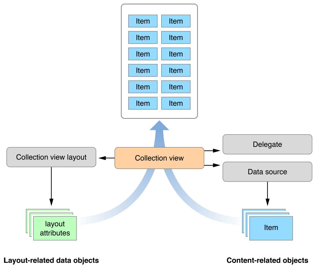 NSCollectionView - AppKit | Apple Developer Documentation