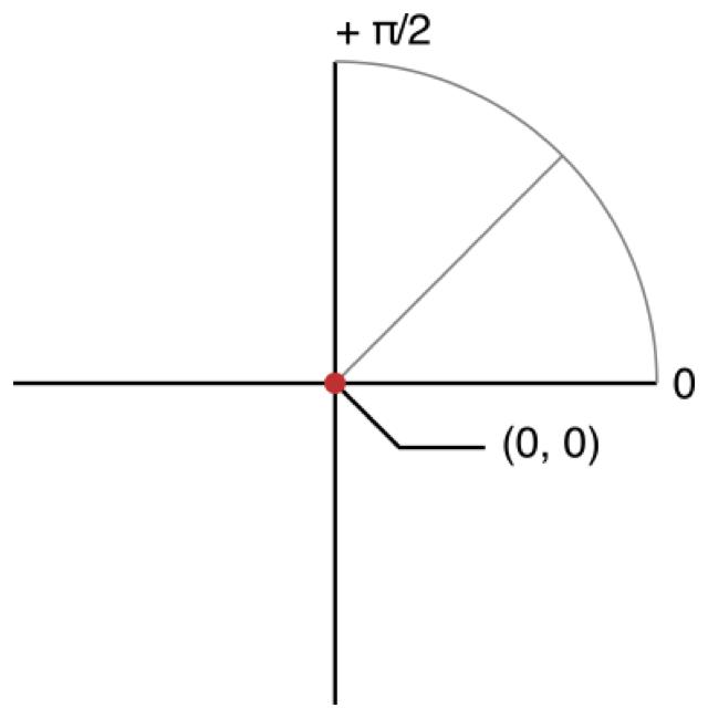 Polar coordinate conventions (rotation)
