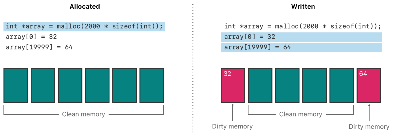 Illustration showing how memory is considered to be in use when it's both allocated and written to.