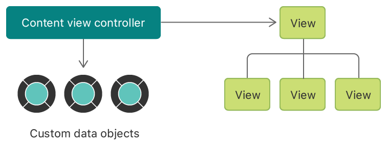 An illustration of the relationship between a view controller, its views, and the data objects from your app.