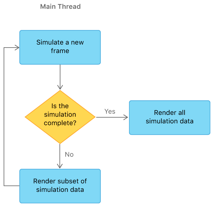 A flowchart that shows the simulation with a single device on the main thread. The sample simulates a new frame, and if the simulation is complete, the sample renders all simulation data. Otherwise, if the simulation isn't complete, the sample renders a subset of the simulation data and repeats the process.