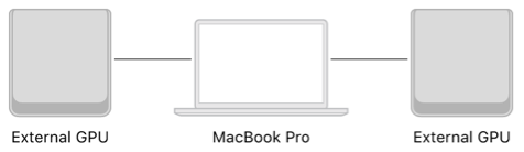 A system diagram showing two external GPUs connected to a MacBook Pro.