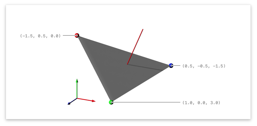 Illustration showing a triangle in 3D and its normal.