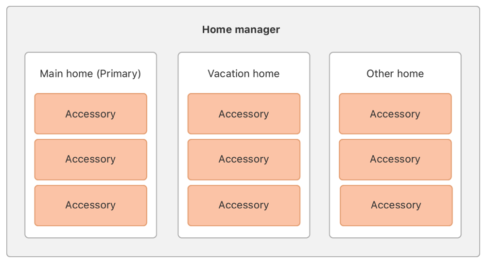Diagram showing a collection of homes within the home manager, each of which has a collection of accessories.