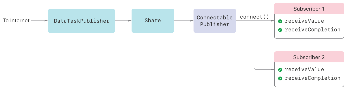 A chain of Combine publishers, consisting of DataTaskPublisher connected to Share, which is then connected to ConnectablePublisher. Two subscribers are attached to the ConnectablePublisher. A label shows an explicit call to connect() on the ConnectablePublisher. Both subscribers indicate they get both the receiveValue and receiveCompletion calls.