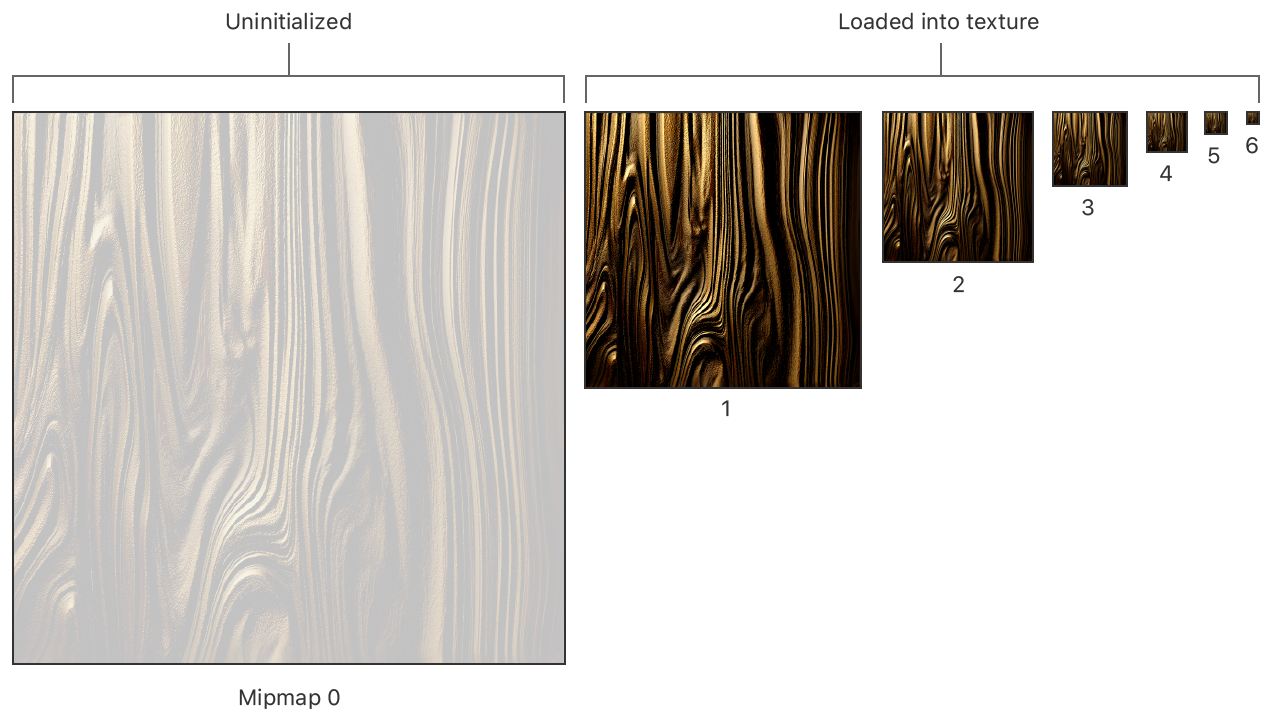 A figure showing how the mipmap chain has been updated with additional texture data. Originally, mipmaps 3 through 6 had valid data. After the update, mipmaps 1 through 6 have data.