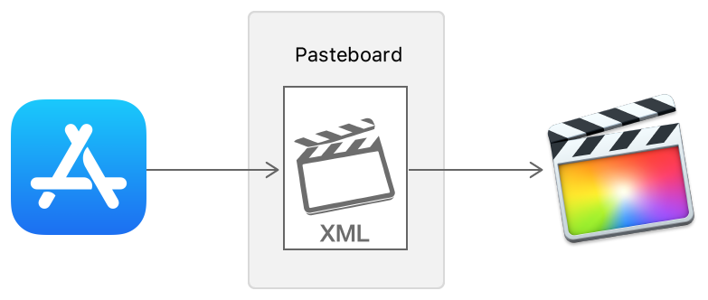Illustration showing the drag and drop movement of an FCPXML file from your app through a pasteboard  to Final Cut Pro.
