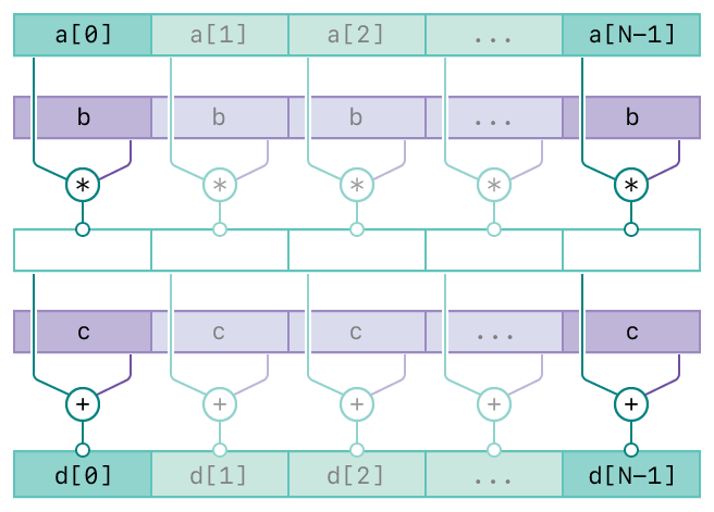 A diagram showing the operation of the vDSP_vsmsa function. There are five rows. The top two rows represents the first two inputs, vector A and scalar B. The third row represents the intermediate result of the first two inputs. The forth row represents the third input, vector C. The bottom row represents the output, vector D. The diagram has connecting lines from the input vectors to the output vector indicating the relationships between the inputs and output.