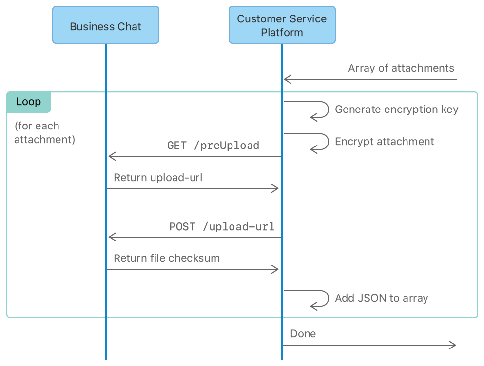 Flow diagram showing the steps for adding an attachment to a message. For each attachment, encrypt and authorize it for upload, then upload the file to Business Chat. Add the file checksum returned by Business Chat, and the attachment metadata to the attachment dictionary.