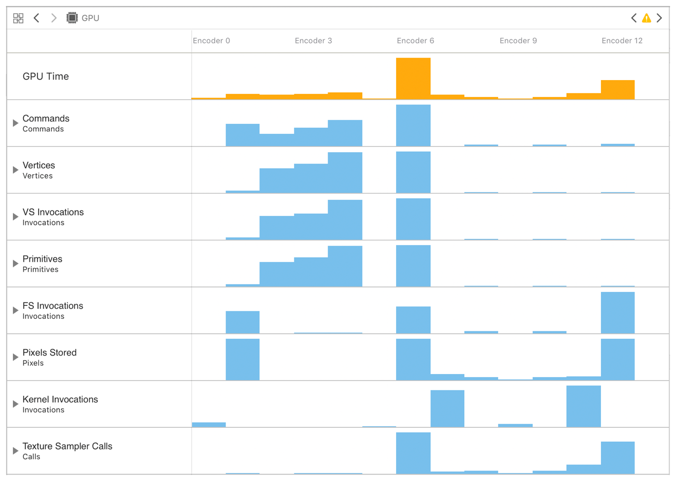 Screenshot of the GPU Counters Graph showing the relative performance of an app's twelve encoders.