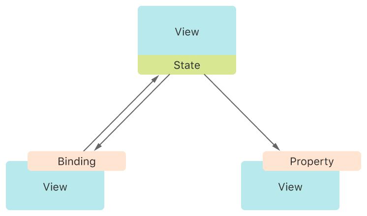 示意图显示了状态存储在一个视图中,并与另一个视图共享