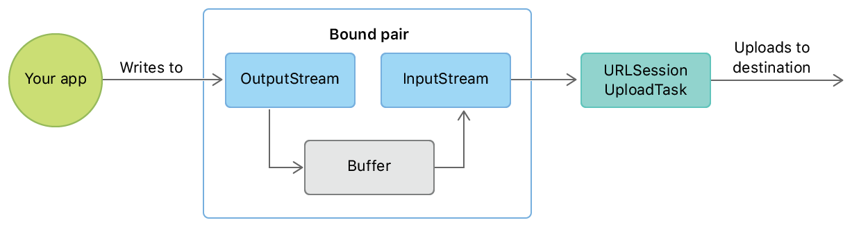 Flow diagram showing how data written by an app to the output stream of a bound pair goes into a buffer, then to the bound pair's input stream, then to the upload task, which sends it to the destination.