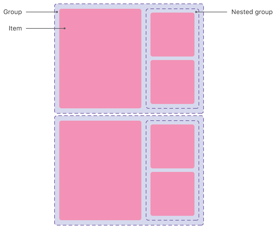 Illustration of group nesting in a compositional layout. A larger group contains one large item on the leading side and two smaller items stacked vertically in a nested group on the trailing side.