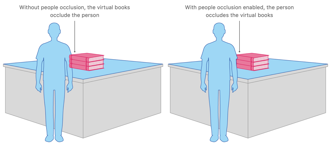 Illustration showing two people standing in front of a virtual object. On the left, the person is partially occluded by the virtual object, breaking the illusion that the virtual object is actually placed in the physical environment. On the right, the person occludes the virtual object which maintains the illusion that the virtual object is actually placed in the physical environment.