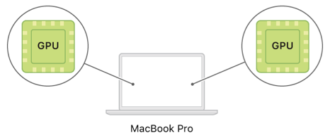 A system diagram showing two built-in GPUs within a MacBook Pro.