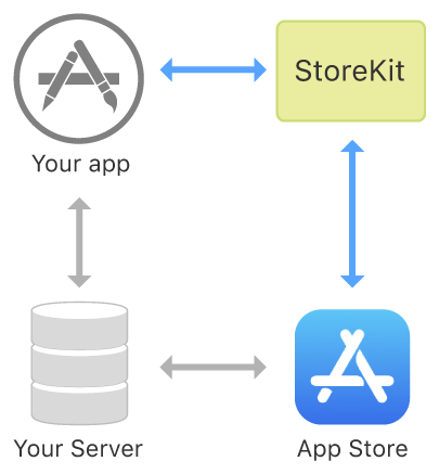 A diagram of the interactions between StoreKit, your app, the App Store, and your server that occur during a transaction.