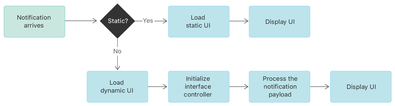 An illustration showing how the system loads static and dynamic interfaces.