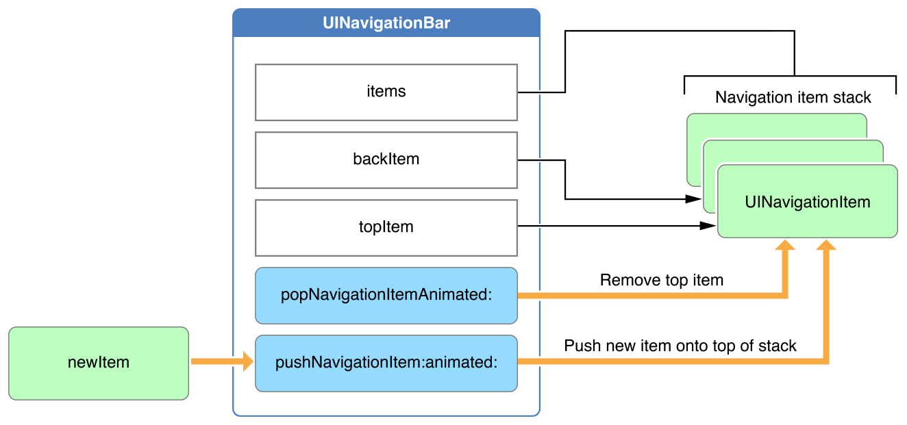 Navigation bar stack management