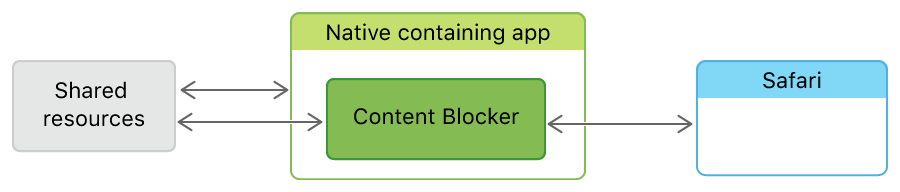 Image showing a Content Blocker communicating with various resources.