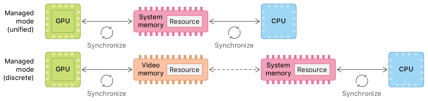 Two system diagrams showing the memory locations and access permissions for a managed resource in macOS. The top diagram shows a unified memory model and the bottom diagram shows a discrete memory model.