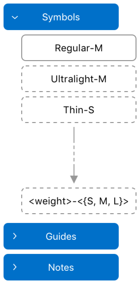 An illustration that shows an abstract representation of the different layers in a custom symbol template file. The Symbols layer is expanded, showing the Regular-M object. It contains the optional groups, such as Ultralight-M or Thin-S, with dotted outlines to indicate that they are note required.