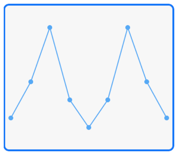 Diagram showing nine points, joined by lines. The lines form two fully-formed peaks.