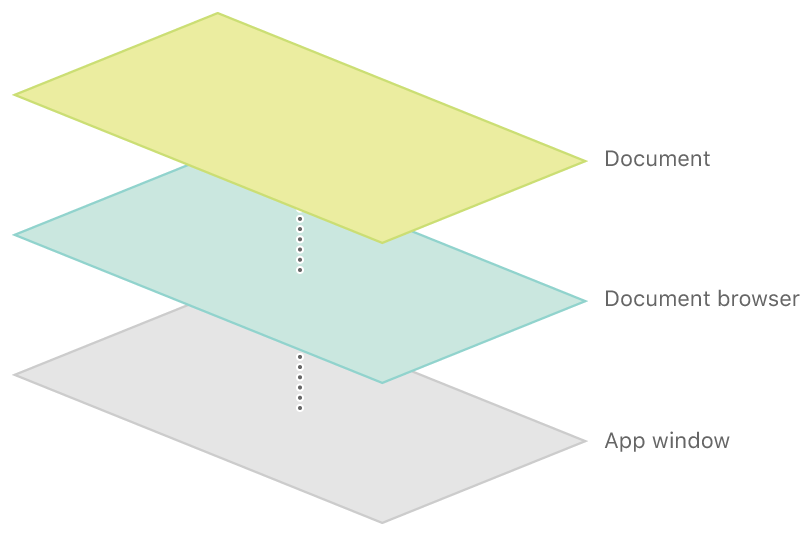 Your app's view hierarchy.