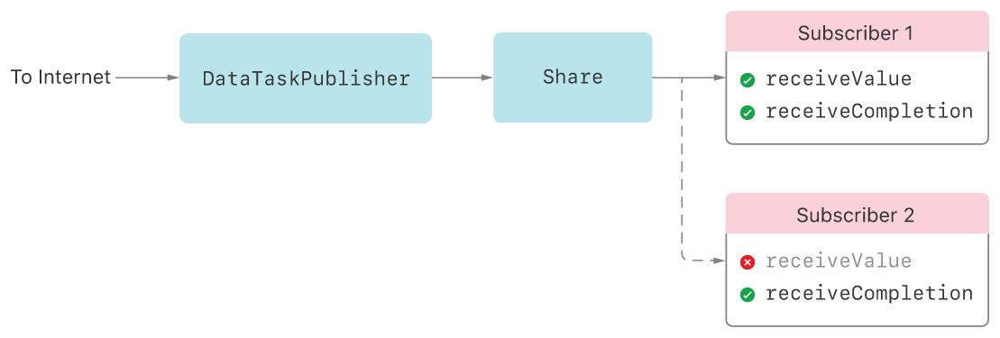 A chain of Combine publishers, consisting of DataTaskPublisher connected to Share. Two subscribers are attached to the Share publisher. Subscriber 1 indicates successful calls to both receiveValue and receiveCompletion. Subscriber 2 indicates no call to receiveValue, and instead only shows receiveCompletion.