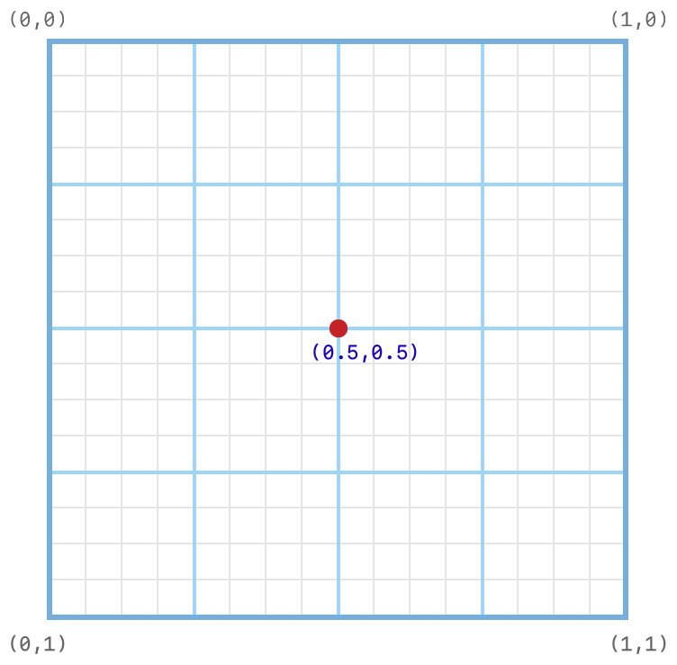 Coordinate system diagram showing the subpixel grid on which the default one-sample position is set.