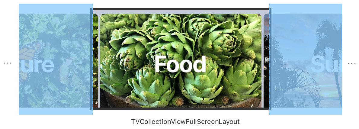 A diagram showing the TVCollectionViewFullScreenLayout. One cell is centered, and two cells are peeking from the left and right sides.