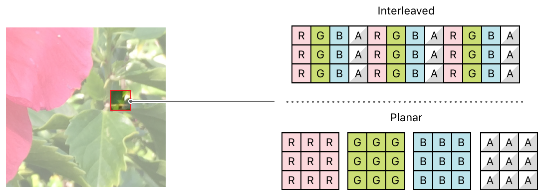 Diagram showing how the color information for each pixel in an image is stored in interleaved and planar buffers.