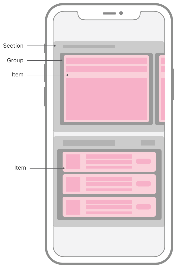 Schematic representation of the App Store app on iOS, showing a collection view with a compositional layout. The layout is composed of two horizontally-scrolling sections that have different layouts. The top section shows one group with one item visible onscreen, with other groups peeking in from the sides of the screen. The bottom section shows one group that's a column of three cells, each of those cells being an item. The two different types of items are highlighted and labeled as items.