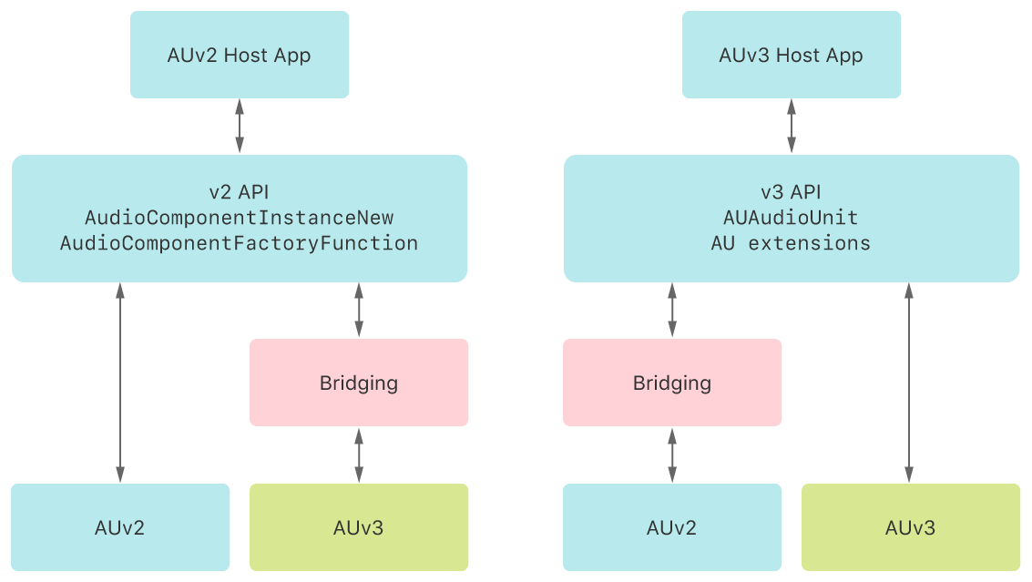 A component diagram that shows the bridging support provided by the framework.