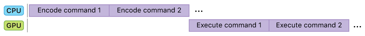 Flow diagram showing two commands encoded on the CPU followed by two commands executing on the GPU, with no idle time.
