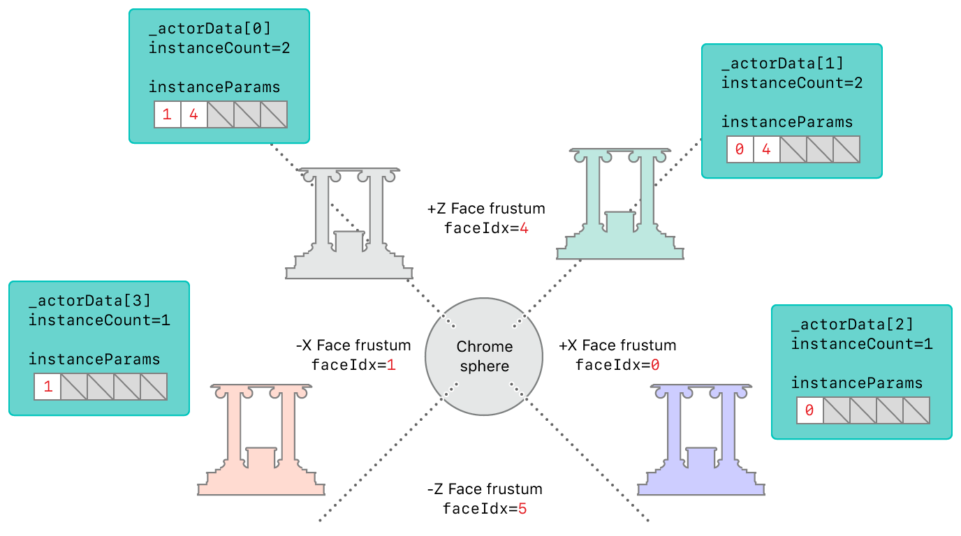 Face Culling and Face Index Assignment
