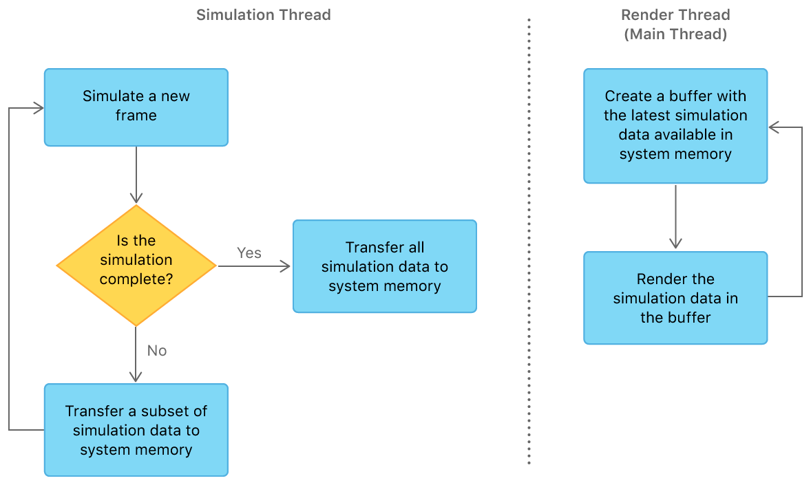 A flowchart that shows the simulation with two Metal devices, one on the simulation thread and the other on the render thread. On the simulation thread, the sample simulates a new frame, and if the simulation is complete, the sample transfers all simulation data to system memory. Otherwise, if the simulation isn't complete, the sample transfers a subset of the simulation data to system memory and repeats the process. On the render thread, the sample creates a buffer with the latest simulation data available in system memory, then renders the simulation data in the buffer, and finally repeats the process.