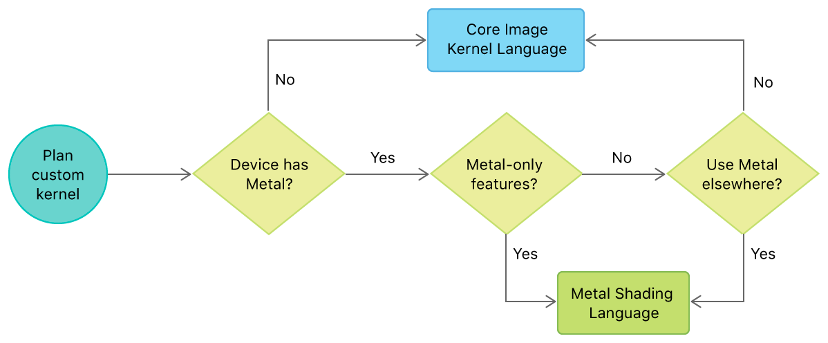 Flowchart showing how to choose a kernel language for writing custom CIKernel filters.