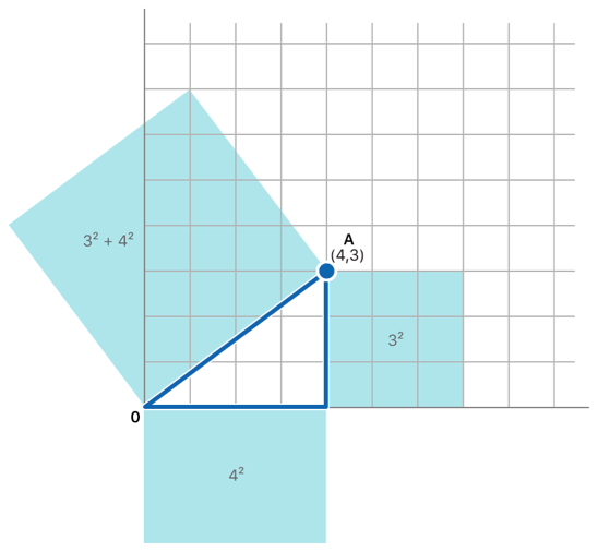 Illustration showing how the length of vector A, at coordinates 4, 3, is calculated using the Pythagorean theorem.