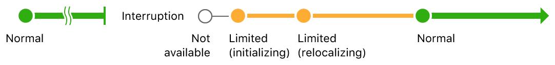 セッション中断前のトラッキング状態がnormalで、中断後にnotAvailableからlimited(初期化中)、limited(場所への復帰中)、normalへと進むシーケンス図