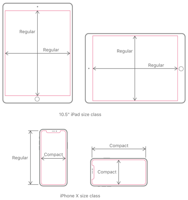 Examples of size classes on iOS devices. The top figures show the size classes for a 10.5 inch iPad as horizontally and vertically regular. For an iPhone X, the vertical size class in a portrait orientation is regular, but all of the other size classes are compact.