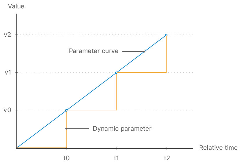 A rising blue line represents how a parameter curve changes the parameter's value gradually over time, while an orange line shows how dynamic parameters change the parameter's value immediately.