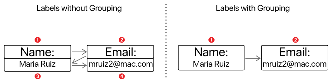 Two side-by-side diagrams, demonstrating how VoiceOver reads ungrouped and grouped labels. On the left, there are two pairs of ungrouped labels—one pair on the left and another pair on the right—used to depict a person's name and email address. When ungrouped, VoiceOver reads the labels in a top-left, top-right, bottom-left, and bottom-right sequence. On the right, the top- and bottom-left labels are in one group, and the top- and bottom-right labels are in a second group. When grouped, VoiceOver still reads left-to-right and top-to-bottom, but this time it reads the first group (at left) before reading the second group (at right) from top-to-bottom.