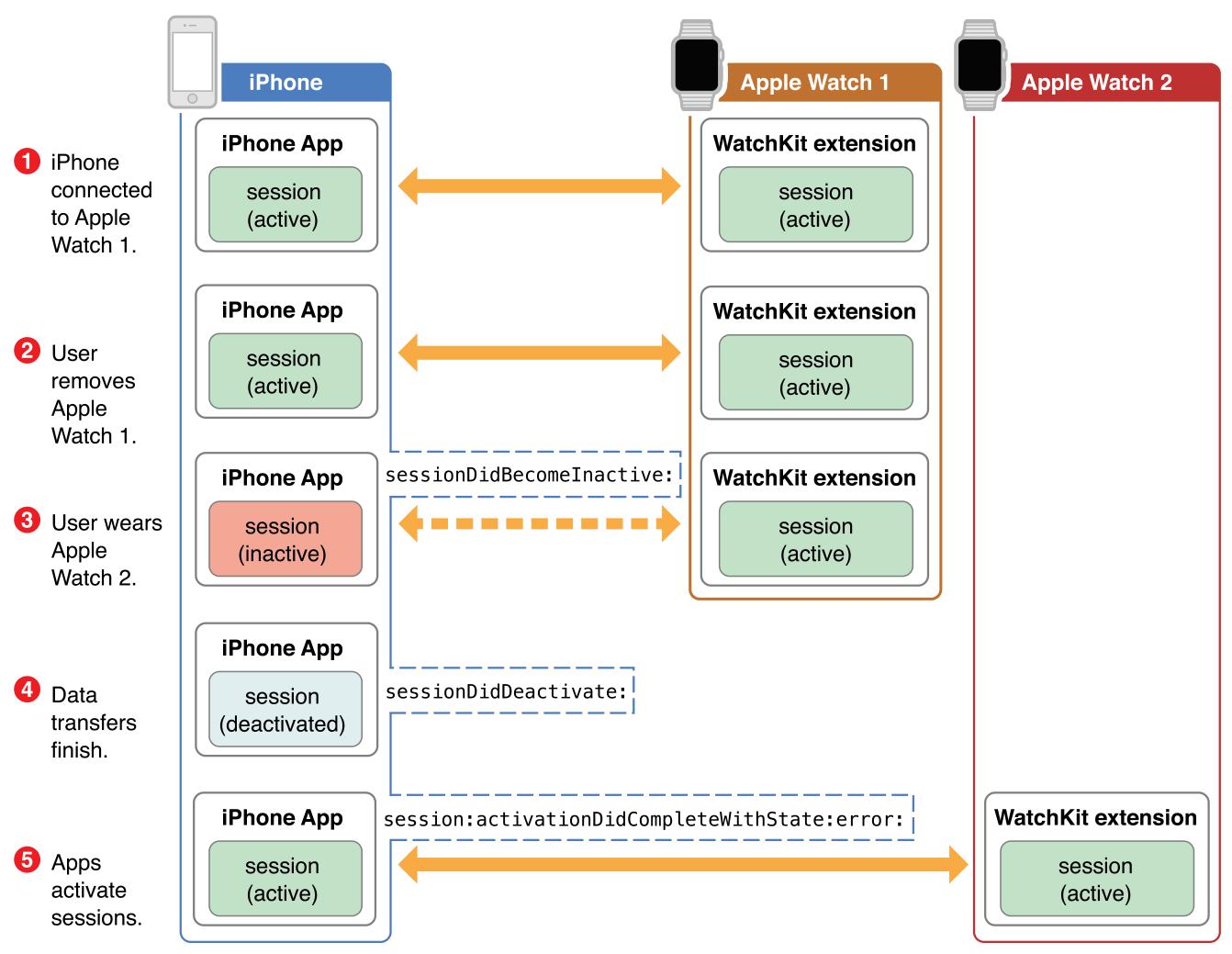 WCSession - WatchConnectivity | Apple Developer Documentation