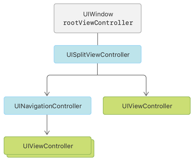 An illustration of the view controllers involved in a typical split view controller interface.