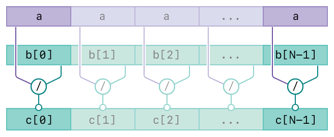 A diagram showing the operation of the vDSP_svdiv function. There are three rows. The top row represents the first input, scalar A. The second row represents the second input, vector B. The bottom row represents the output, vector C. The diagram has connecting lines from the input vectors to the output vector indicating the relationships between the inputs and output.